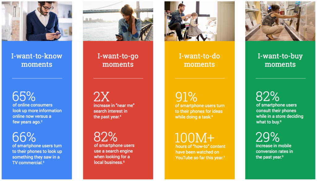 4 micro-moments from Think with Google