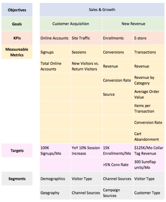 Example Measurement Plan